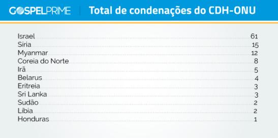 condenacoes-cdh-onu